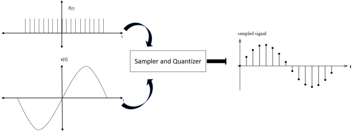 Sampler and Quantizer